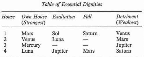 Astrology Exaltation Detriment Fall