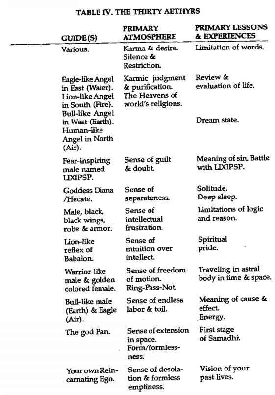 The Thirty Aethyrs - Enochian Magick - MATOS Spells and Magic